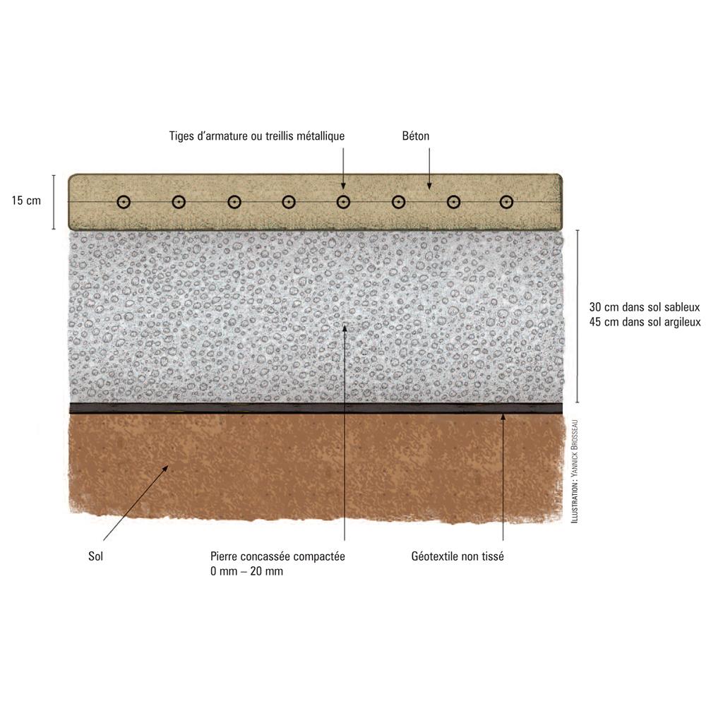 construire une base de b ton pour recevoir le spa plans. Black Bedroom Furniture Sets. Home Design Ideas