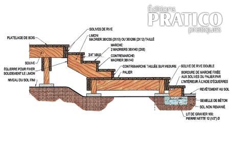 Fabriquer un limon pour un escalier plans et patrons for Construire un escalier en bois exterieur
