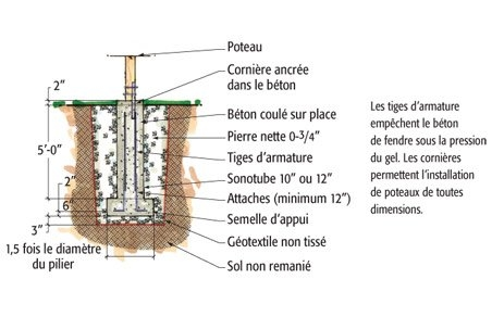 plan d 39 une fondation de b ton sur semelle en sol argileux plans et patrons jardinage et. Black Bedroom Furniture Sets. Home Design Ideas